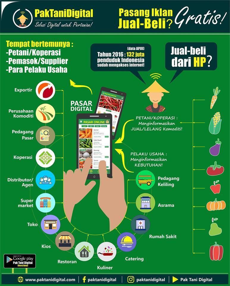 solusi digital untuk pertanian